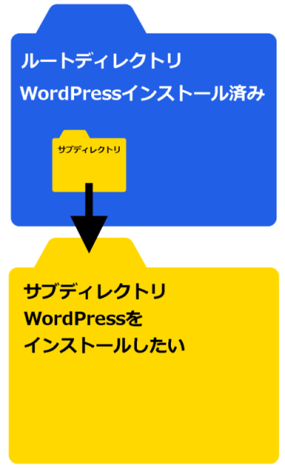WordPressの中にWordPress