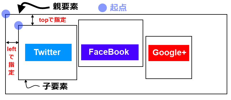 ソーシャルボタンをキレイに並べたいときはCSSでPositionを使って整列して表示すると良い (2)