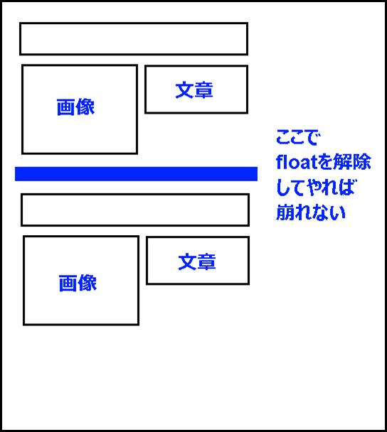 CSSで画像の横に文字を回り込ませる方法と解除する方法 (5)
